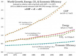 World GDP, Energy & Efficiency