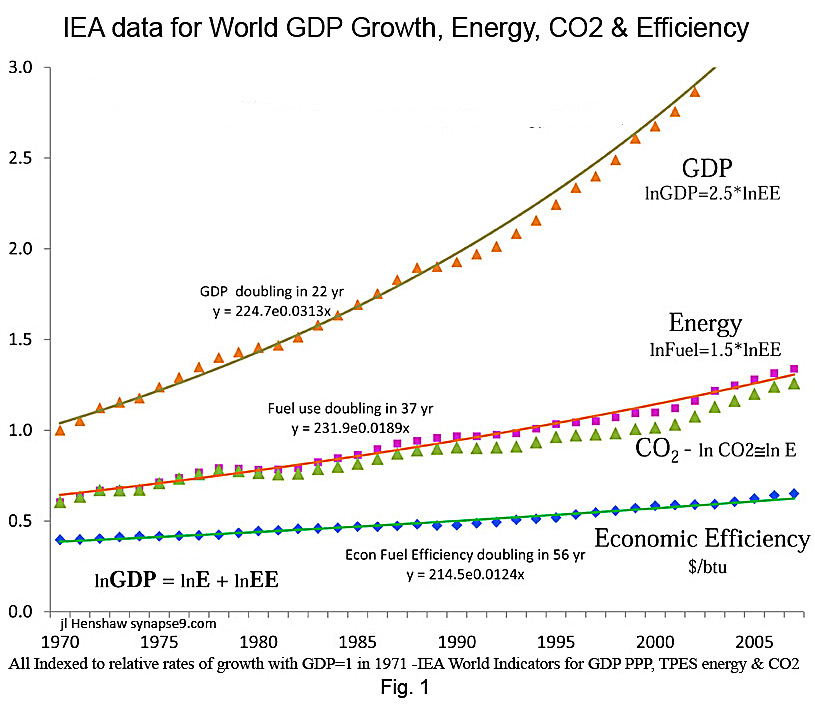 GDP and Energy