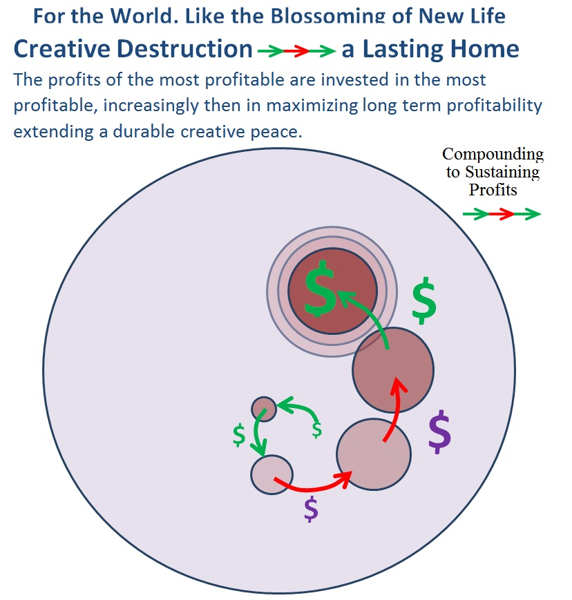 The Lasting Creative Spira, so familiar in life, only requiring that investment not be compounded as growing innovation meets diminishing lasting returns.