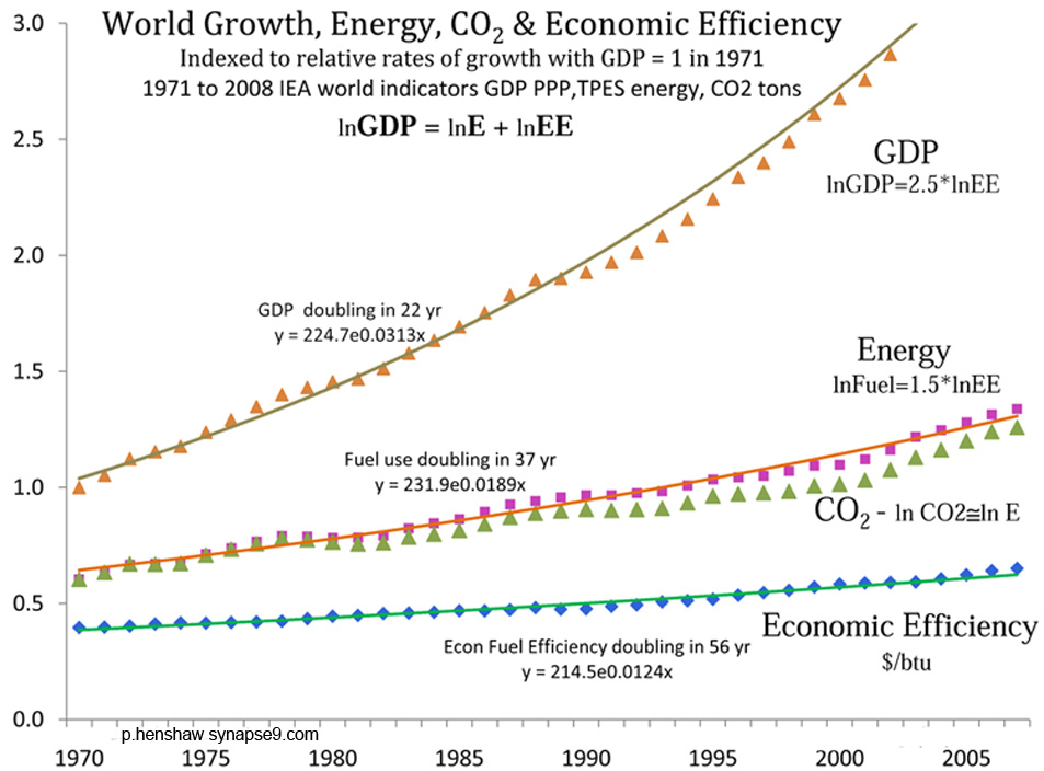 The world economy grows as a whole