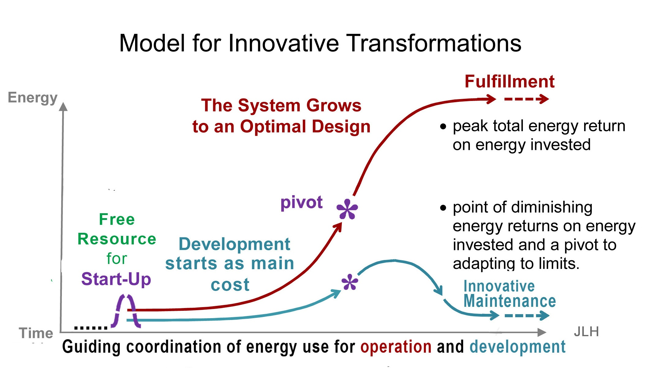 Fig 1. The stages of organization to build systems and their energy uses