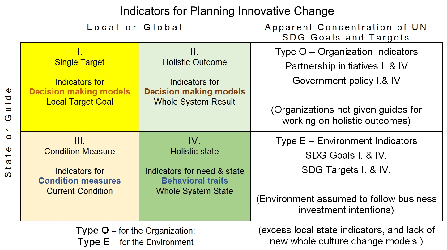 Fig 2 Three dimensions of planning for innovative change, Organization & Environ, States & Guides, Local & Global