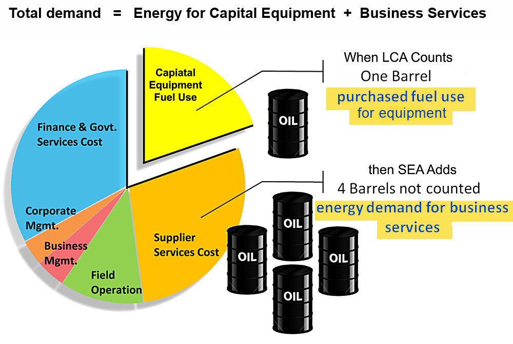 Business energy use