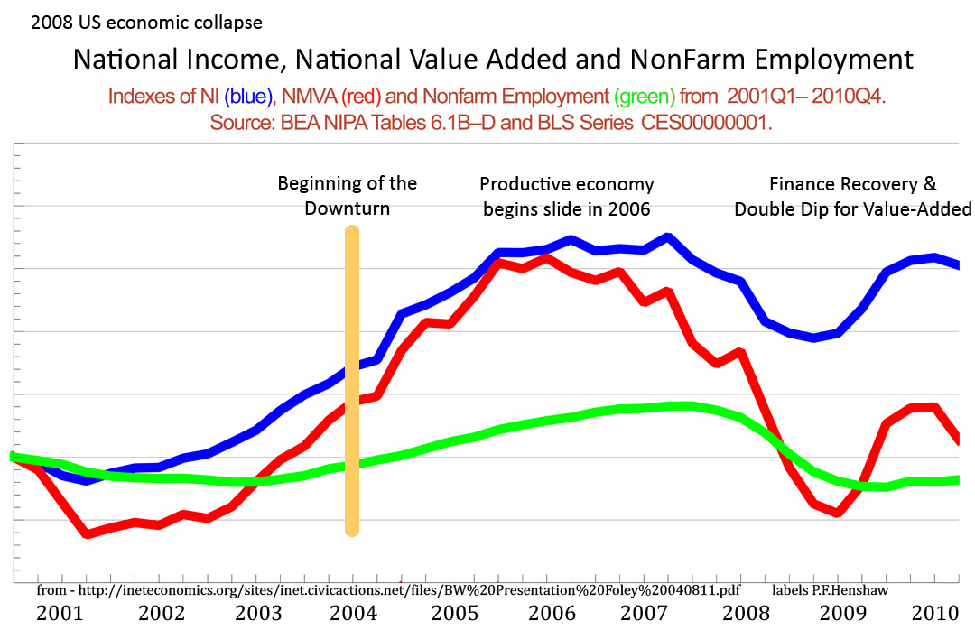 US National income, Value Added & Employment